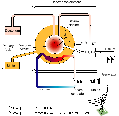 diagram of a nuclear reaction   printable wiring diagram schematic        nuclear fission reaction diagram in addition nuclear reactor diagram further nuclear fission reactor diagram further nuclear