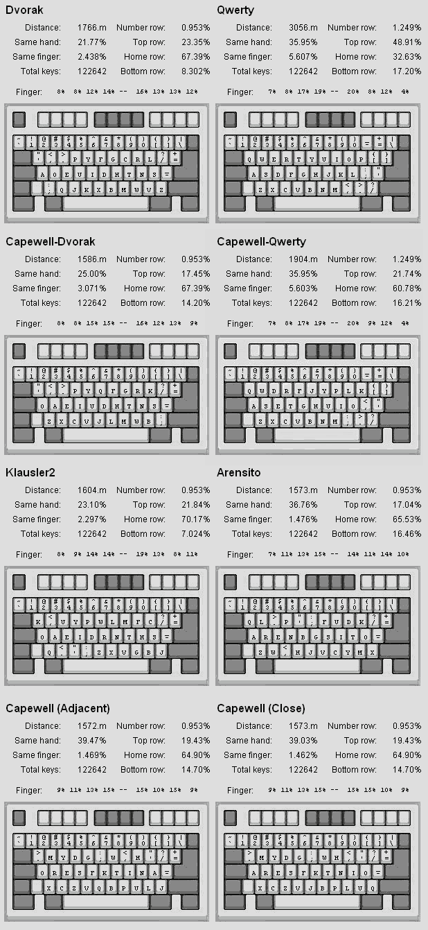 Projects / Alternative Keyboard Layouts / The Capewell